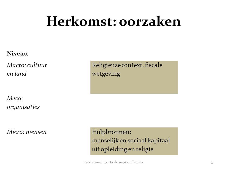 Herkomst: oorzaken Niveau Macro: cultuur en land Religieuze context, fiscale wetgeving Meso: organisaties Micro: mensenHulpbronnen: menselijk en sociaal kapitaal uit opleiding en religie Bestemming - Herkomst - Effecten37