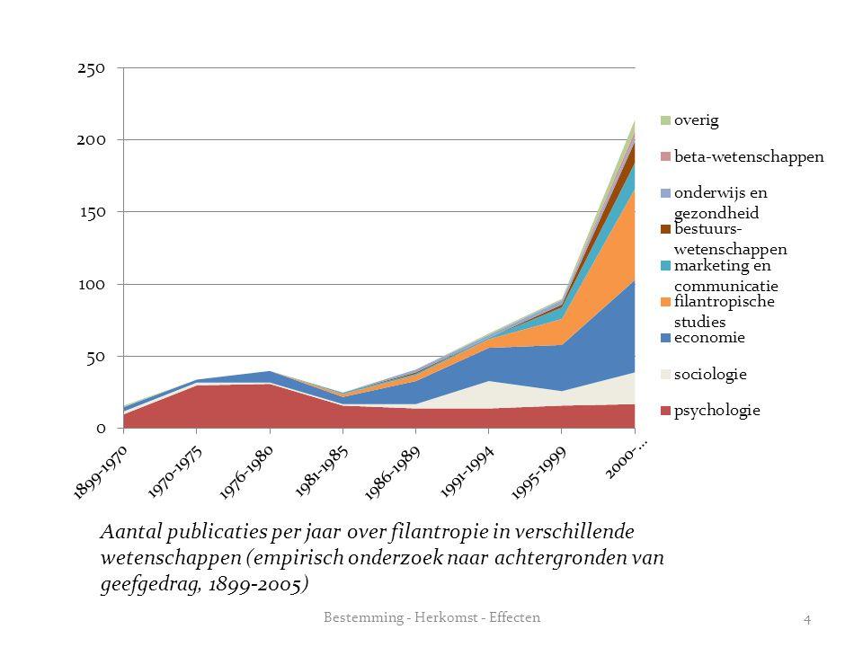 Aantal publicaties per jaar over filantropie in verschillende wetenschappen (empirisch onderzoek naar achtergronden van geefgedrag, 1899-2005) Bestemm