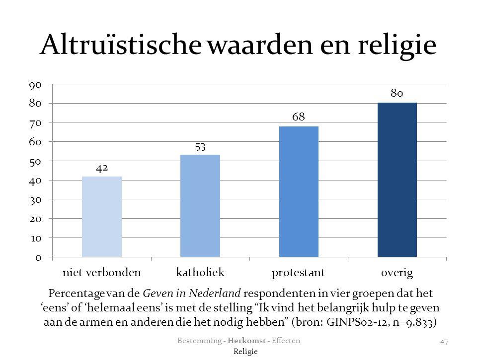 Altruïstische waarden en religie Percentage van de Geven in Nederland respondenten in vier groepen dat het 'eens' of 'helemaal eens' is met de stelling Ik vind het belangrijk hulp te geven aan de armen en anderen die het nodig hebben (bron: GINPS02-12, n=9.833) Bestemming - Herkomst - Effecten Religie 47