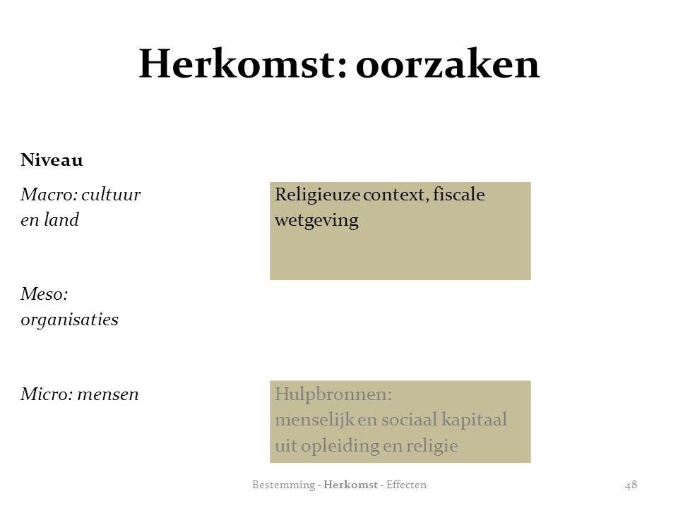 Herkomst: oorzaken Niveau Macro: cultuur en land Religieuze context, fiscale wetgeving Meso: organisaties Micro: mensenHulpbronnen: menselijk en socia