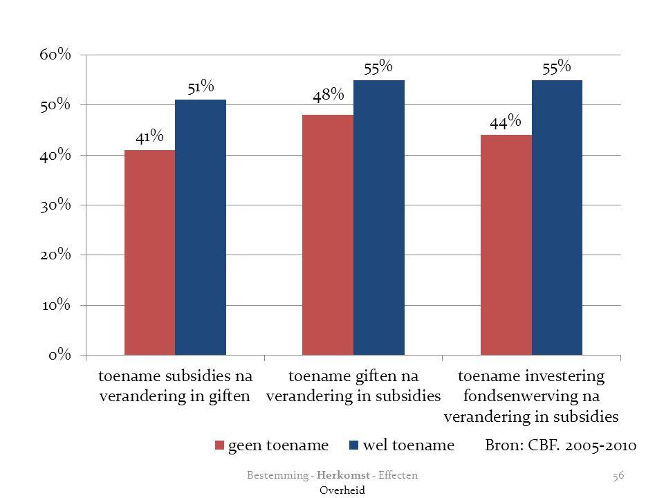 Bron: CBF. 2005-2010 Bestemming - Herkomst - Effecten Overheid 56