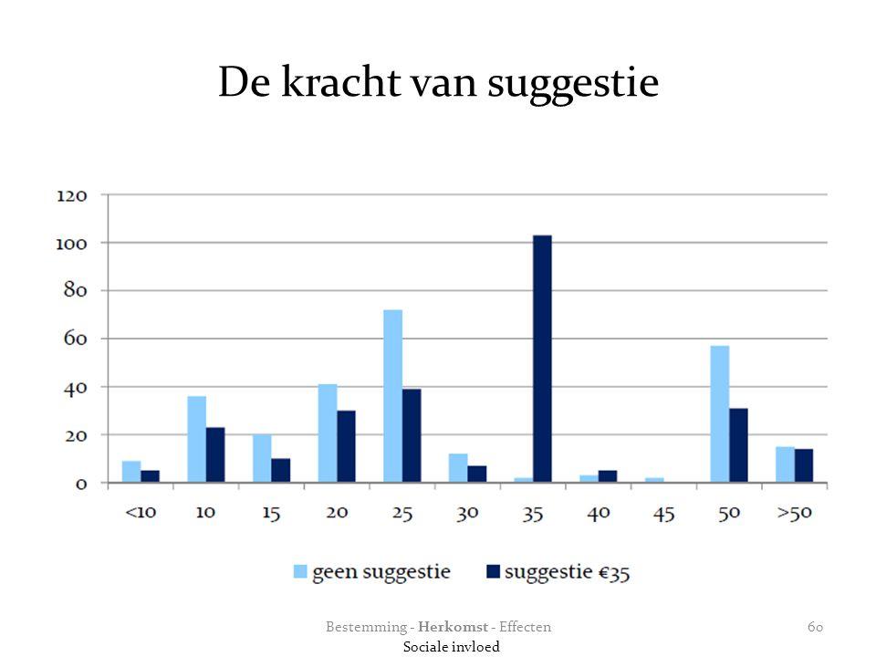 De kracht van suggestie Bestemming - Herkomst - Effecten Sociale invloed 60