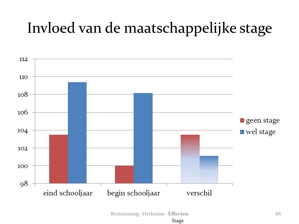 Invloed van de maatschappelijke stage Bestemming - Herkomst - Effecten Stage 66