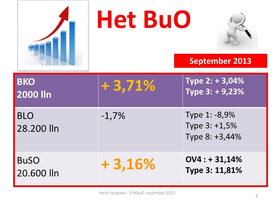 4 Het BuO BKO 2000 lln + 3,71% Type 2: + 3,04% Type 3: + 9,23% BLO 28.200 lln -1,7% Type 1: -8,9% Type 3: +1,5% Type 8: +3,44% BuSO 20.600 lln + 3,16%