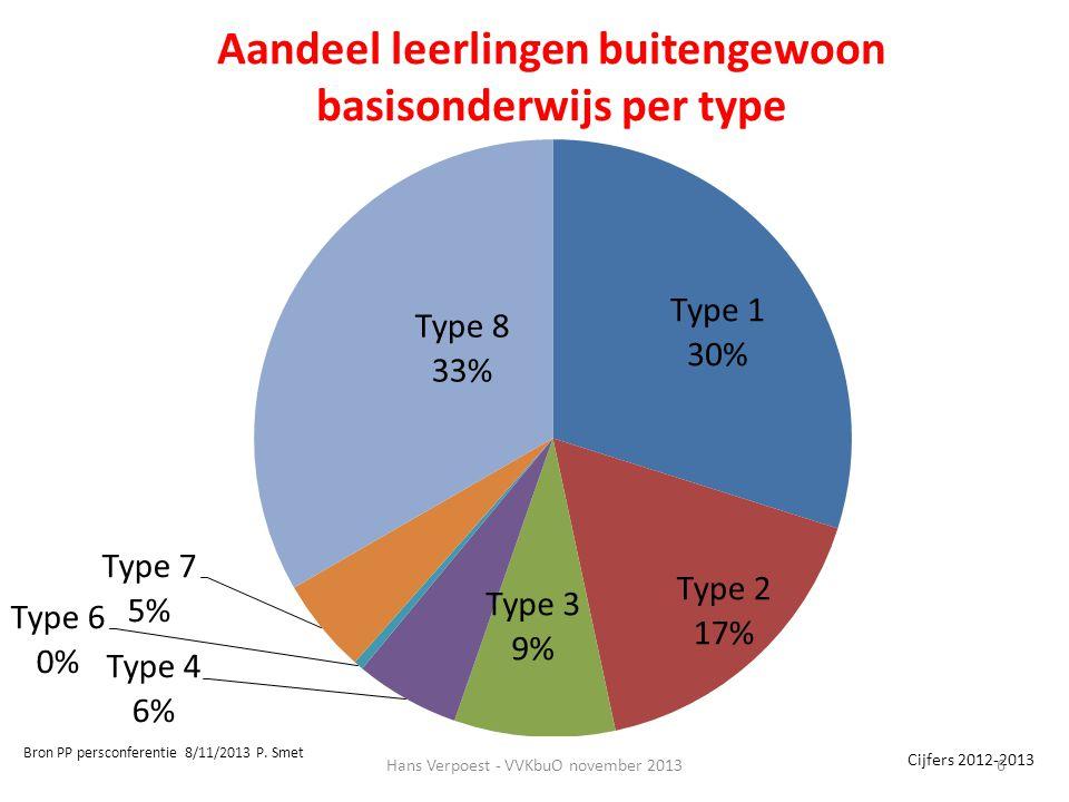 Cijfers 2012-2013 Bron PP persconferentie 8/11/2013 P. Smet Aandeel leerlingen buitengewoon basisonderwijs per type Hans Verpoest - VVKbuO november 20