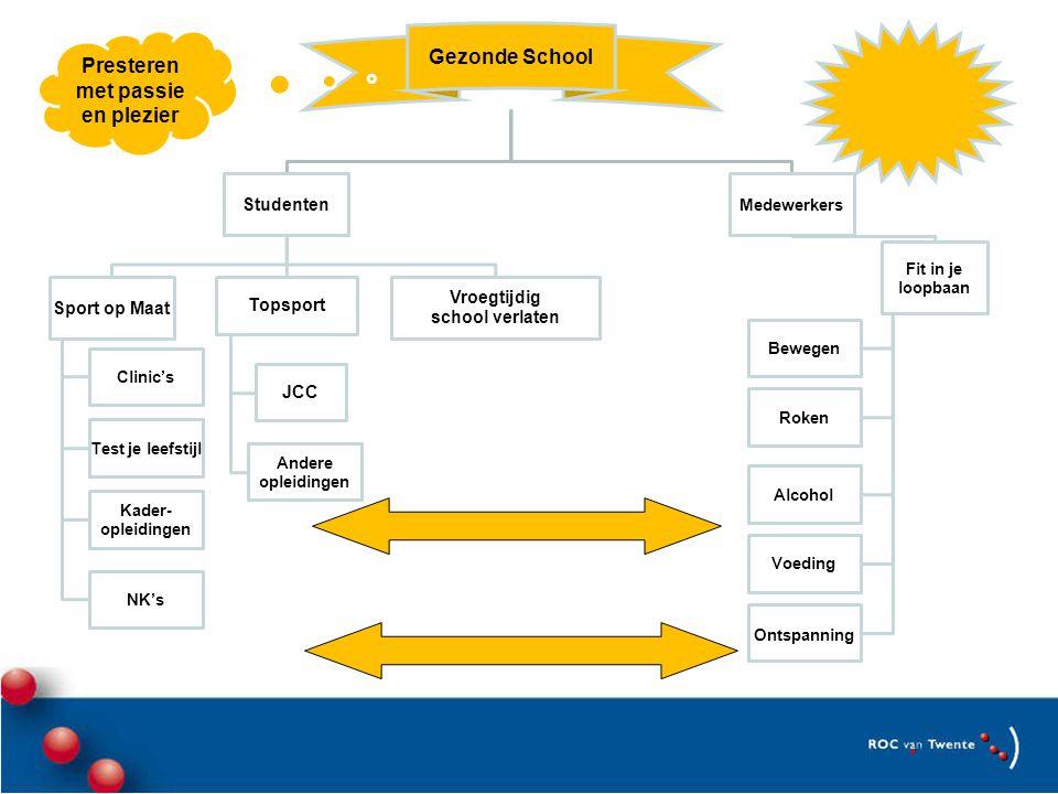 Meerwaarde van een gezonde- en vitale schoolorganisatie Gezond en fit Werksfeer en inzetbaarheid Betrokkenheid Open mind Energiek en creatief