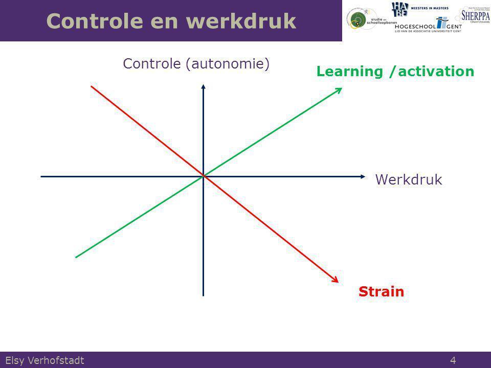 Job Demand-Control Model of Karasek Werkdruk Controle WerkdrukControle STRESS GROEI Stress en groei Elsy Verhofstadt 5
