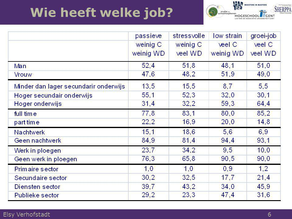 1.Job-demand control model van Karasek 2.Test van de stress en groei hypothesen 3.Gevolgen van stress 4.Blijvende blootstelling aan werkdruk & autonomie 5.Werkdruk en autonomie in de relatie overscholing- arbeidstevredenheid 6.Conclusie Structuur Elsy Verhofstadt 17