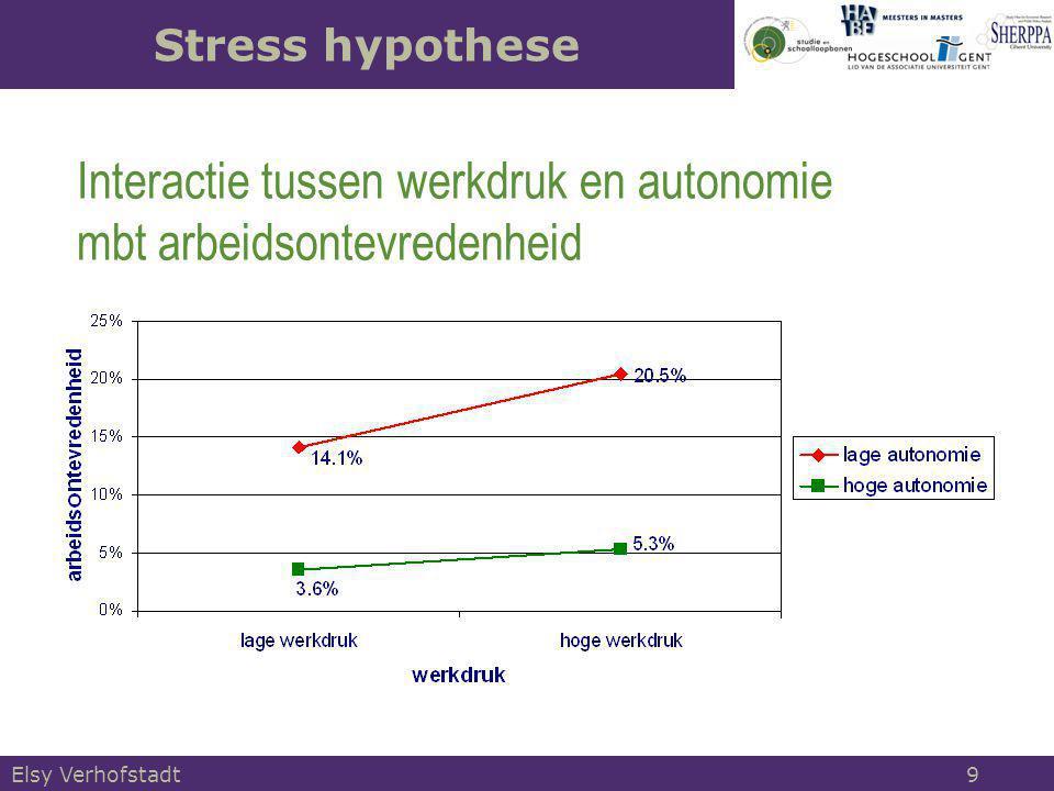 Elsy Verhofstadt 20 Gesimuleerde groei naar ervaring en Karasek typologie (random effect schattingen)