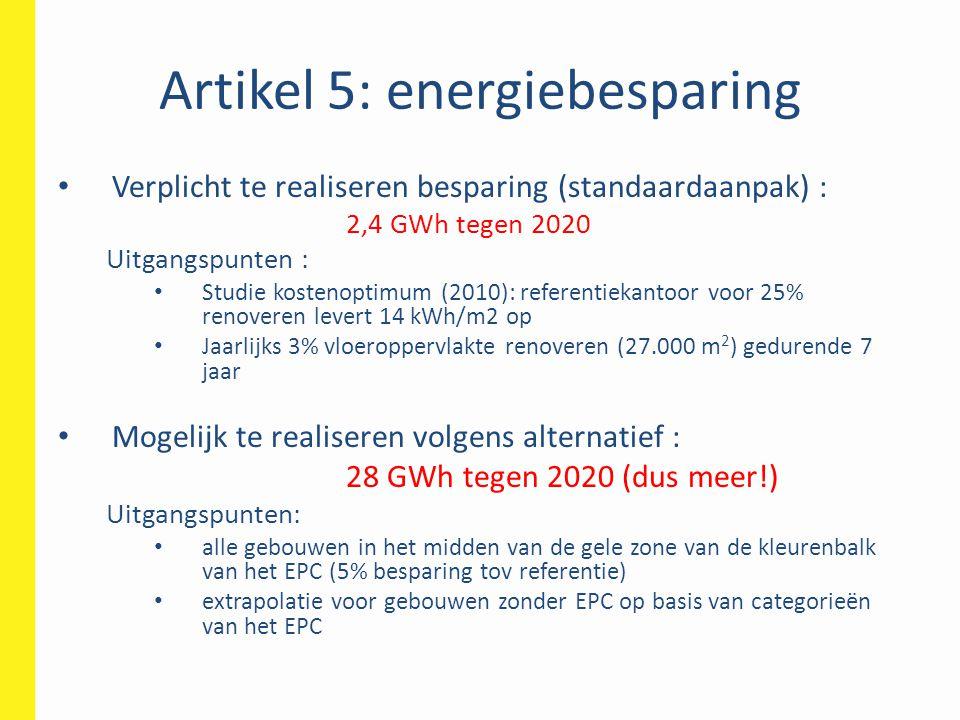 Artikel 5: energiebesparing • Verplicht te realiseren besparing (standaardaanpak) : 2,4 GWh tegen 2020 Uitgangspunten : • Studie kostenoptimum (2010):