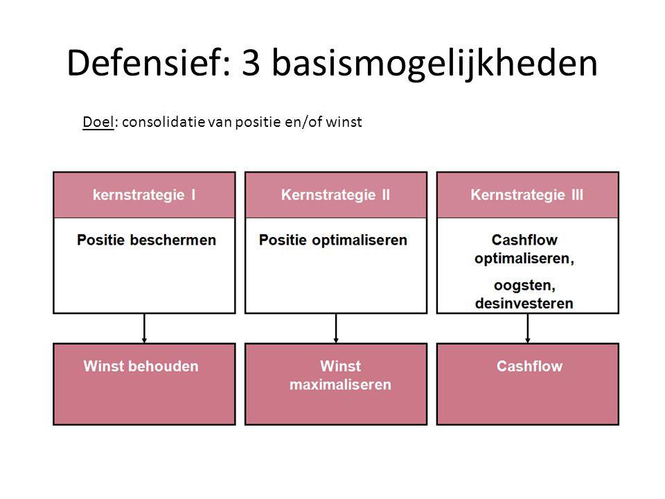 Defensief: 3 basismogelijkheden Doel: consolidatie van positie en/of winst