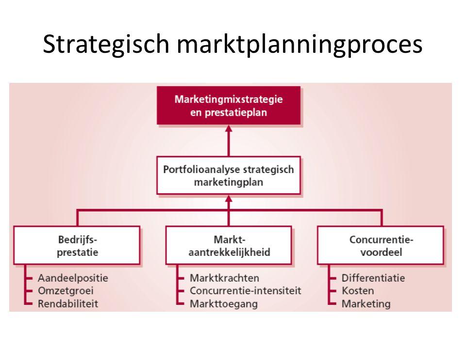 Strategisch marktplanningproces