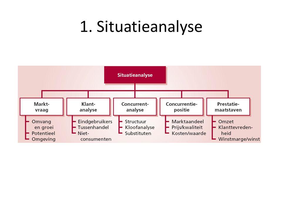 1. Situatieanalyse