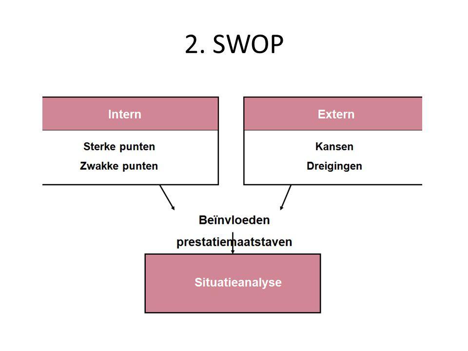 2. SWOP