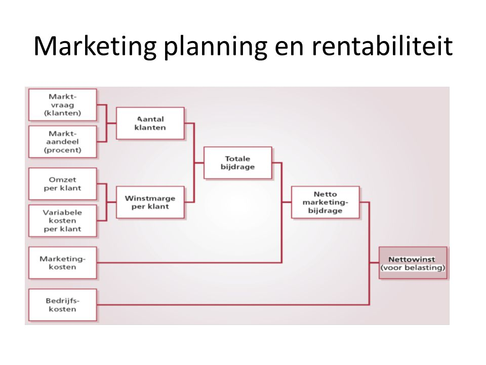 Marketing planning en rentabiliteit