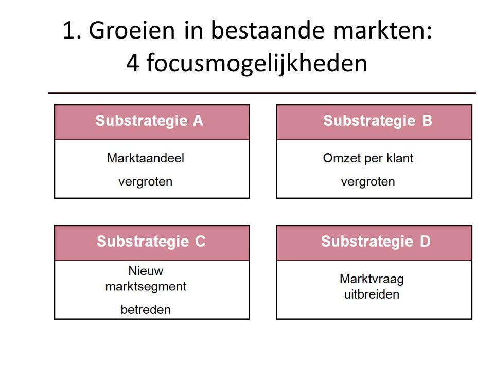 1. Groeien in bestaande markten: 4 focusmogelijkheden
