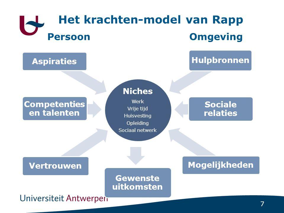 7 Niches Werk Vrije tijd Huisvesting Opleiding Sociaal netwerk Aspiraties Vertrouwen Gewenste uitkomsten Competenties en talenten Hulpbronnen Sociale