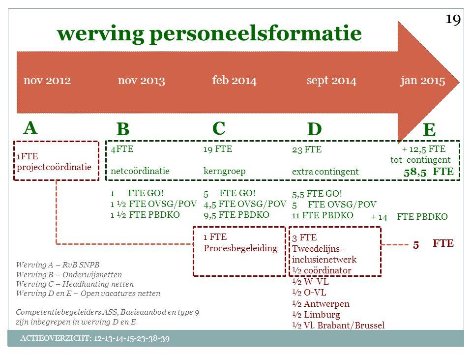 ACTIEOVERZICHT: 12-13-14-15-23-38-39 nov 2012nov 2013feb 2014sept 2014jan 2015 werving personeelsformatie 1FTE projectcoördinatie 4FTE netcoördinatie