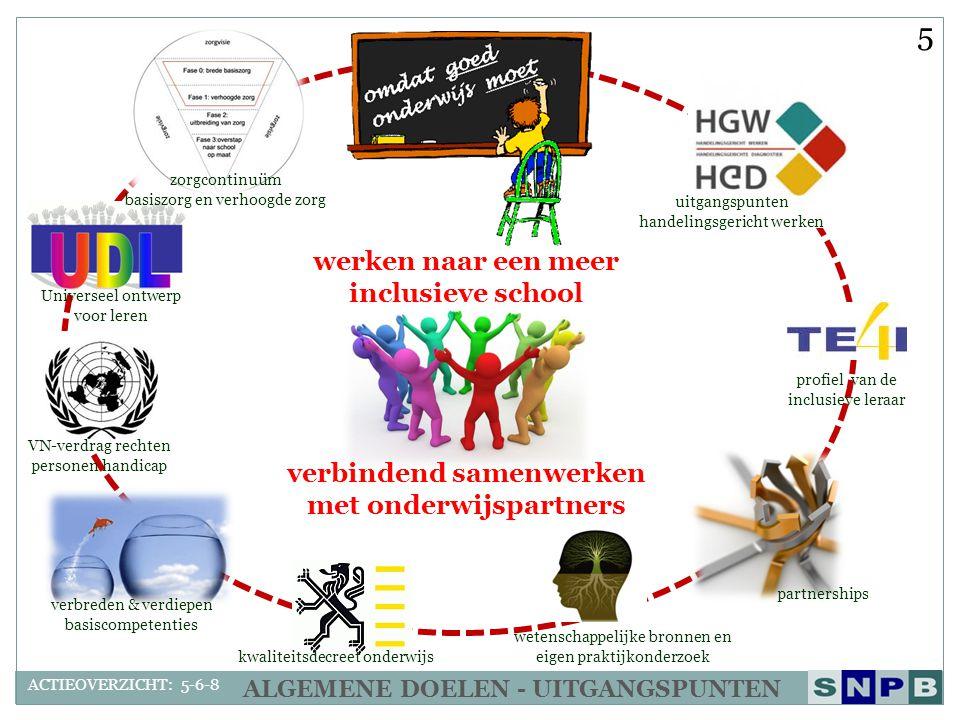 werken naar een meer inclusieve school verbindend samenwerken met onderwijspartners ALGEMENE DOELEN - UITGANGSPUNTEN kwaliteitsdecreet onderwijs verbr