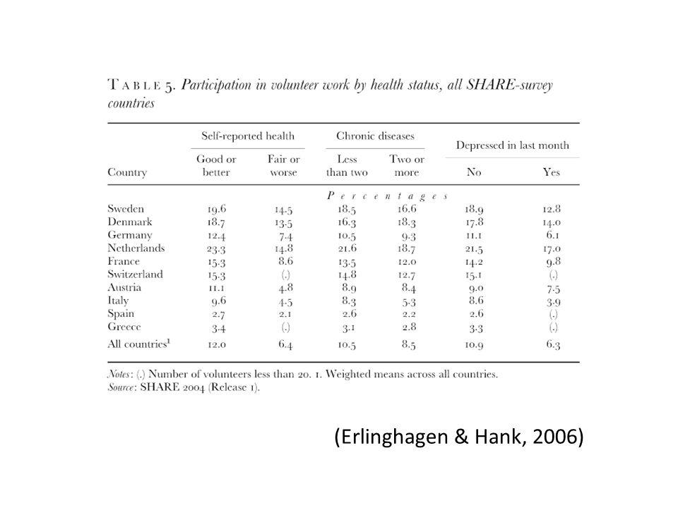 (Erlinghagen & Hank, 2006)