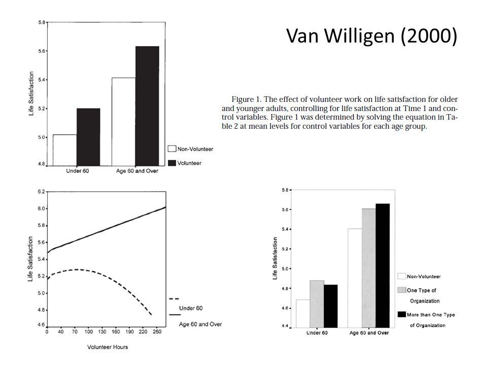 Van Willigen (2000)