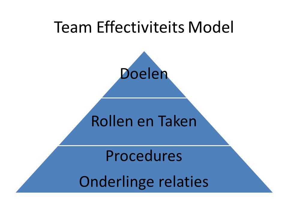 Team Effectiviteits Model Doelen Rollen en Taken Procedures Onderlinge relaties