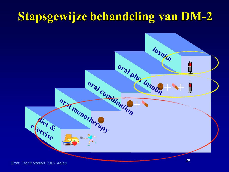 20 Stapsgewijze behandeling van DM-2 ++ diet & exercise oral monotherapy oral combination oral plus insulin insulin + Bron: Frank Nobels (OLV Aalst)