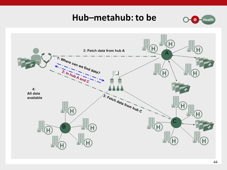 Hub–metahub: to be A C B 1: Where can we find data.