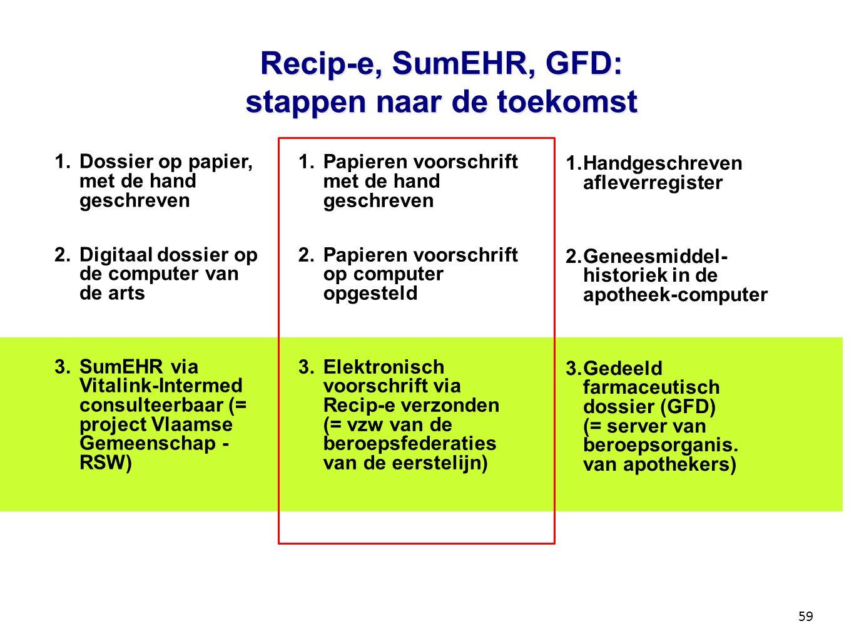 Recip-e, SumEHR, GFD: stappen naar de toekomst 1. Papieren voorschrift met de hand geschreven 2. Papieren voorschrift op computer opgesteld 3. Elektro