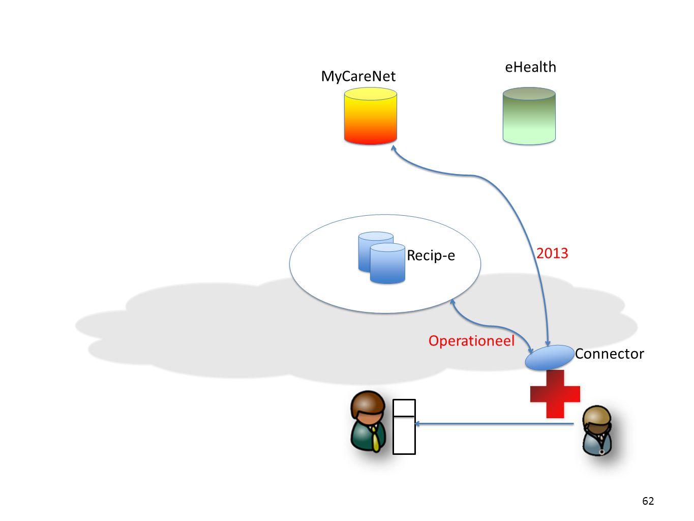 62 Connector Recip-e MyCareNet eHealth Operationeel 2013