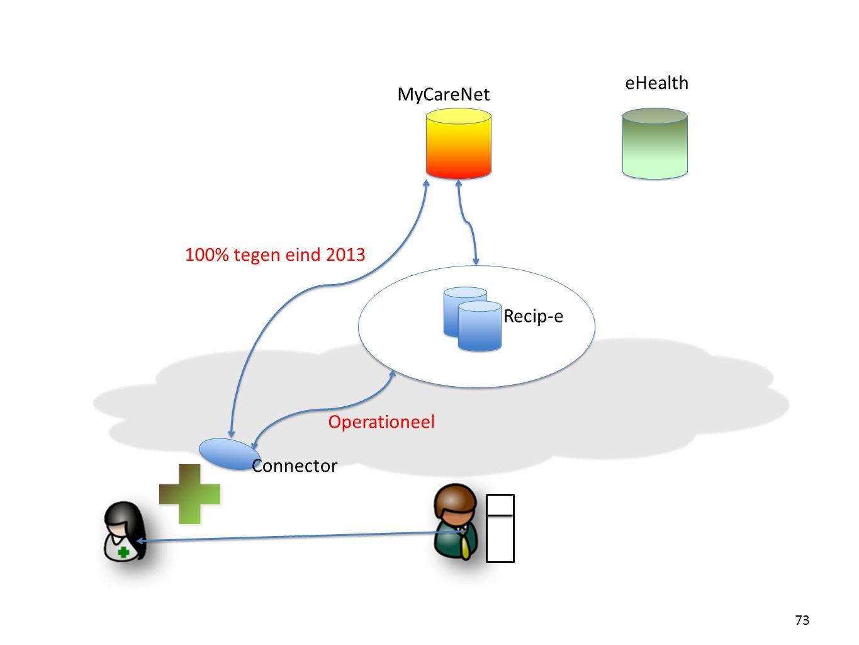 73 Connector Recip-e MyCareNet eHealth Operationeel 100% tegen eind 2013