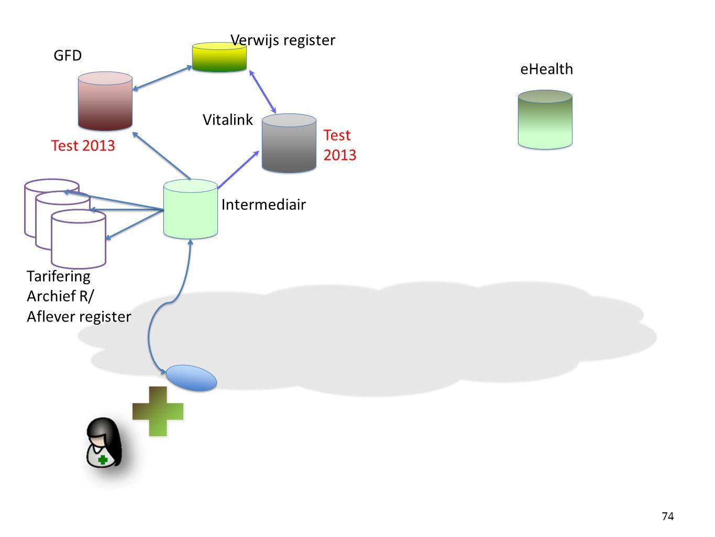 74 Intermediair GFD Verwijs register eHealth Tarifering Archief R/ Aflever register Vitalink Test 2013 Test 2013