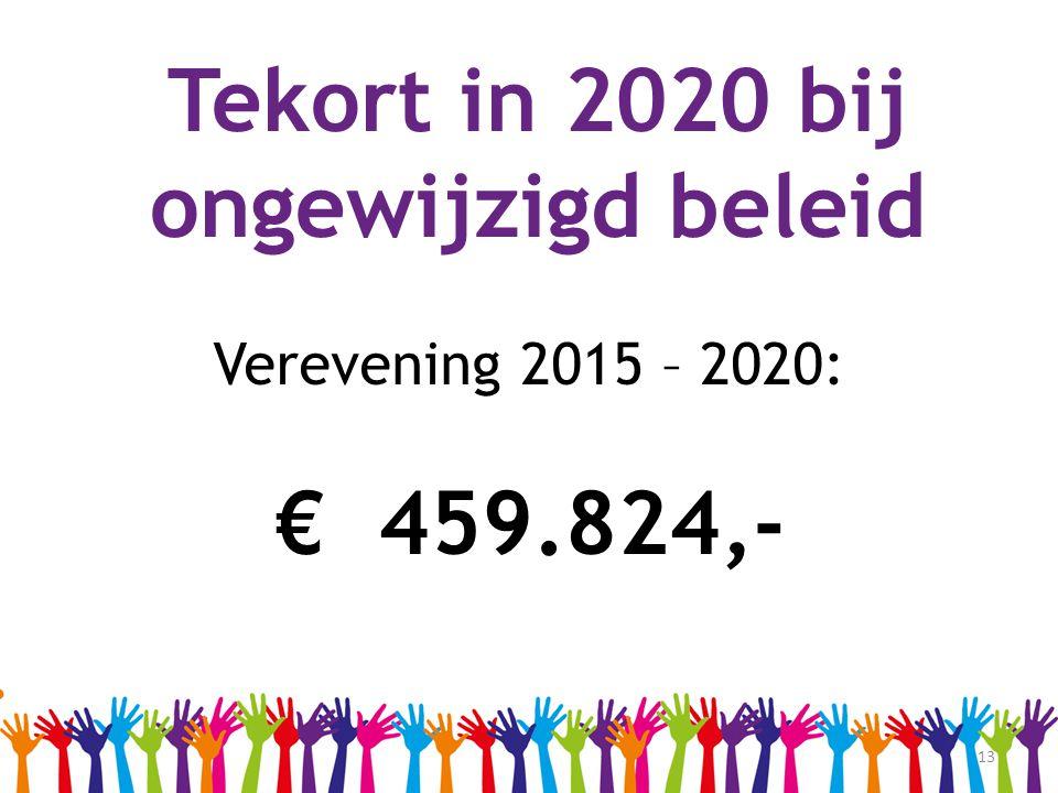 13 Tekort in 2020 bij ongewijzigd beleid. Verevening 2015 – 2020: € 459.824,-
