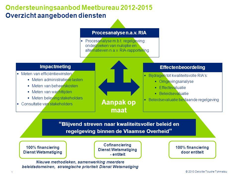 1 © 2012 Deloitte Touche Tohmatsu© 2013 Deloitte Touche Tohmatsu Ondersteuningsaanbod Meetbureau 2012-2015 Overzicht aangeboden diensten Effectenbeoor