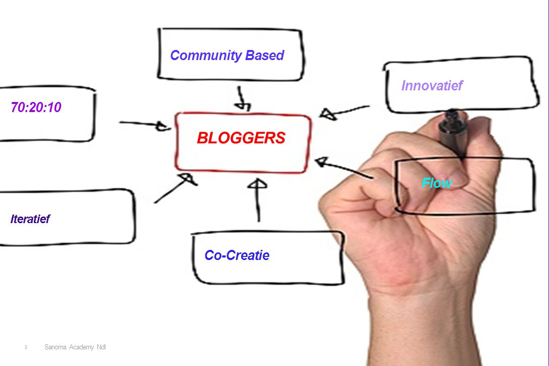 8 BLOGGERS Flow Innovatief 70:20:10 Co-Creatie Community Based Iteratief Sanoma Academy Ndl
