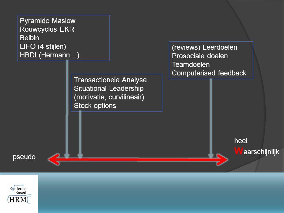 pseudo heel W aarschijnlijk Pyramide Maslow Rouwcyclus EKR Belbin LIFO (4 stijlen) HBDI (Hermann…) Transactionele Analyse Situational Leadership (moti