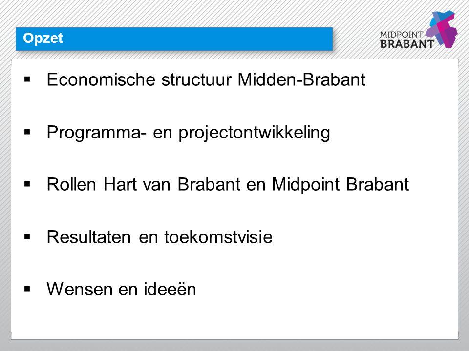 Opzet  Economische structuur Midden-Brabant  Programma- en projectontwikkeling  Rollen Hart van Brabant en Midpoint Brabant  Resultaten en toekoms
