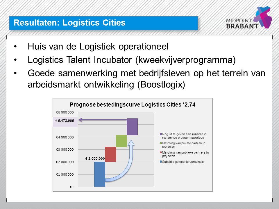 Midpoint Brabant Realisatie economische ambities Opschalen Leisure Boulevard BP2020 Social Innovation Logistics Cities Duurzaamheid Care Avenue Aerospace & Maintenance Cluster REAP Samenwerking