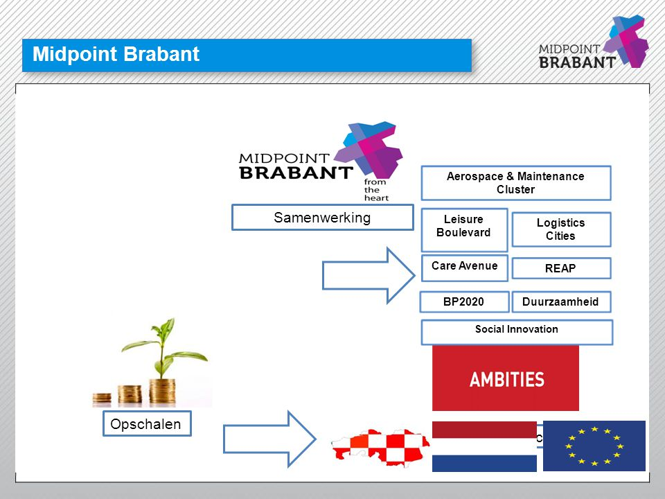 Midpoint Brabant Realisatie economische ambities Opschalen Leisure Boulevard BP2020 Social Innovation Logistics Cities Duurzaamheid Care Avenue Aerosp