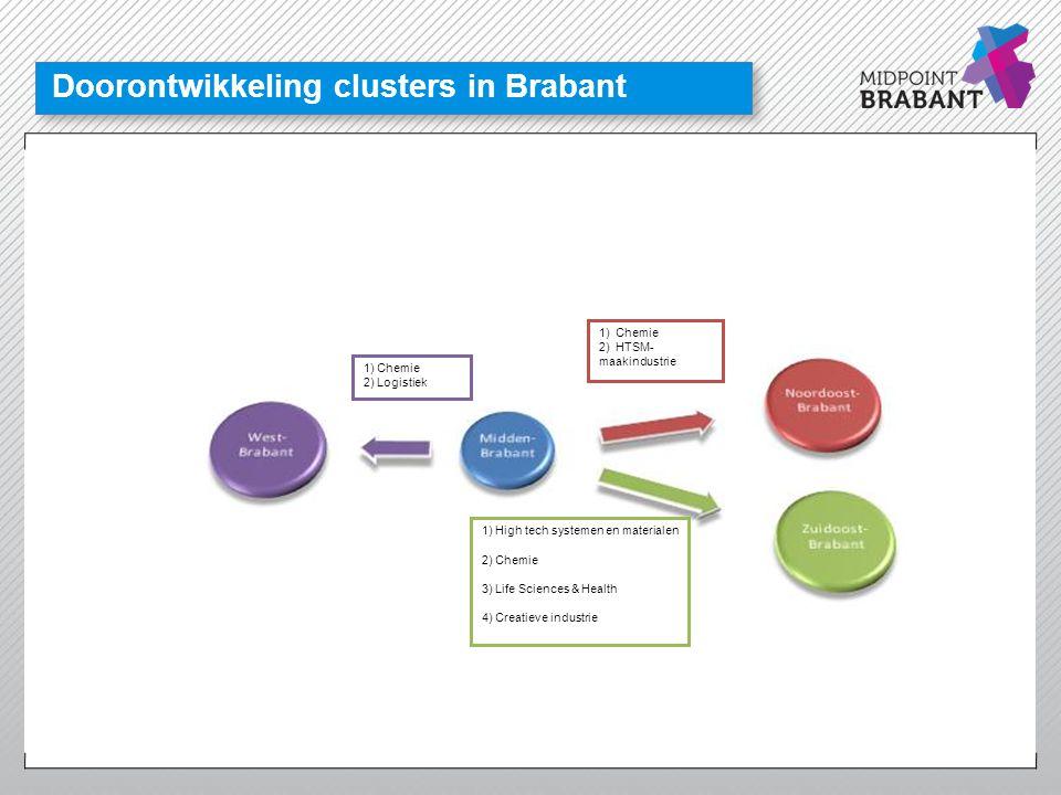 Hart van Brabant: ambities realiseren Sterke regionale clusters: Logistiek, Leisure, Care, Aerospace & Maintenance Duurzaamheid Veiligheid Gezondheid en welzijn PROEFTUIN VAN ZUID NEDERLAND SLIMME INBEDDING BELEIDSAGENDA'S KRACHTIGE EIGEN ECONOMISCHE IDENTITEIT Industrie & Dienstverlening Uitstekend woon- en werkklimaat Inclusieve maatschappij