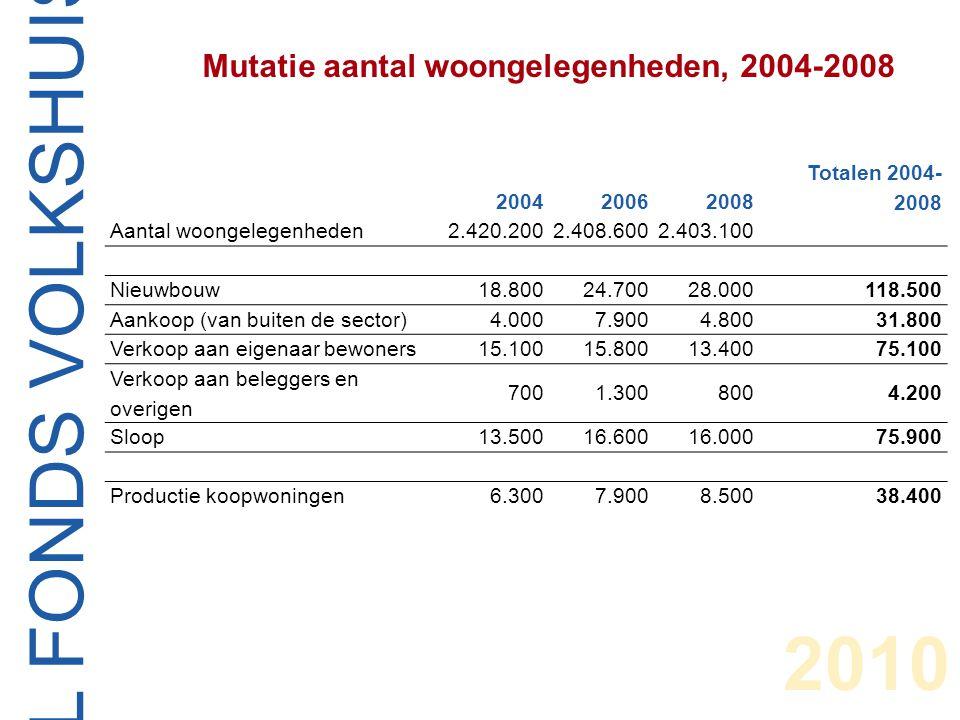 CENTRAAL FONDS VOLKSHUISVESTING 2010 Voorgenomen nieuwbouw van woongelegenheden voor eigen verhuur (incl.