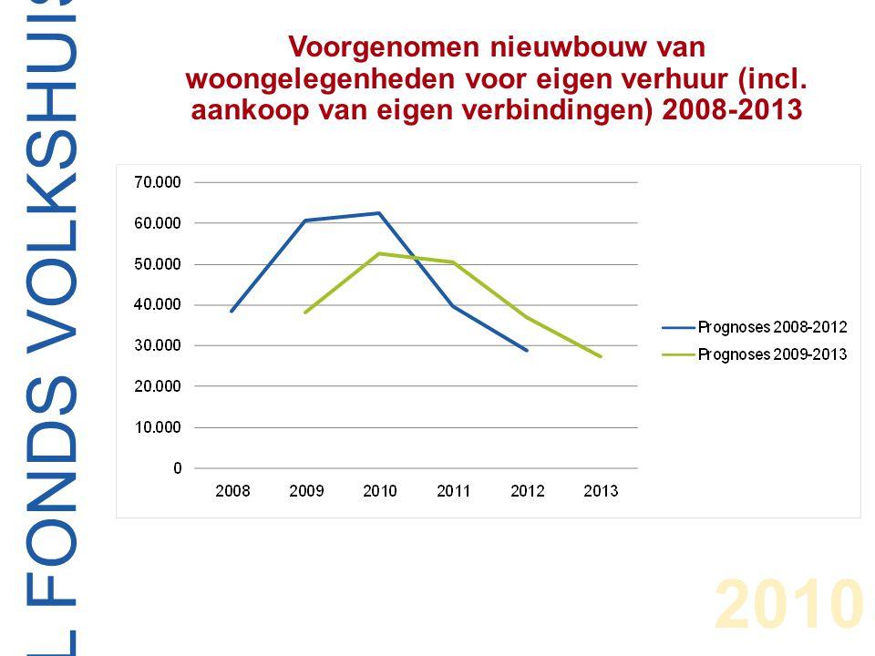 CENTRAAL FONDS VOLKSHUISVESTING 2010 Voorgenomen nieuwbouw van koopwoongelegenheden 2008-2013