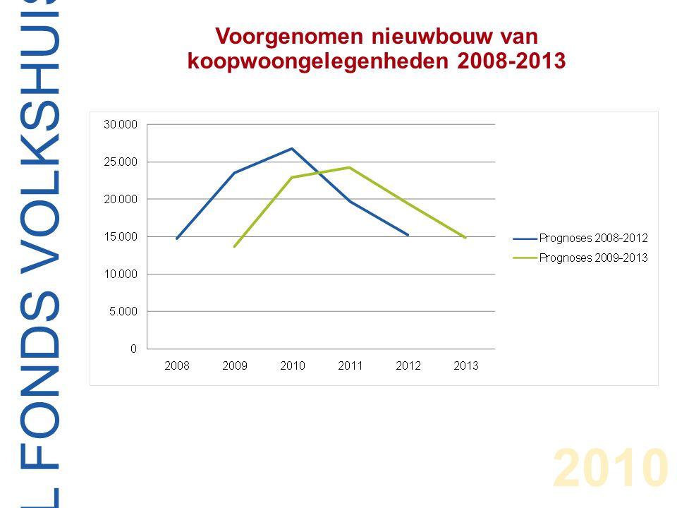 CENTRAAL FONDS VOLKSHUISVESTING Verder stijgende bedrijfslasten 2004-2008 2010