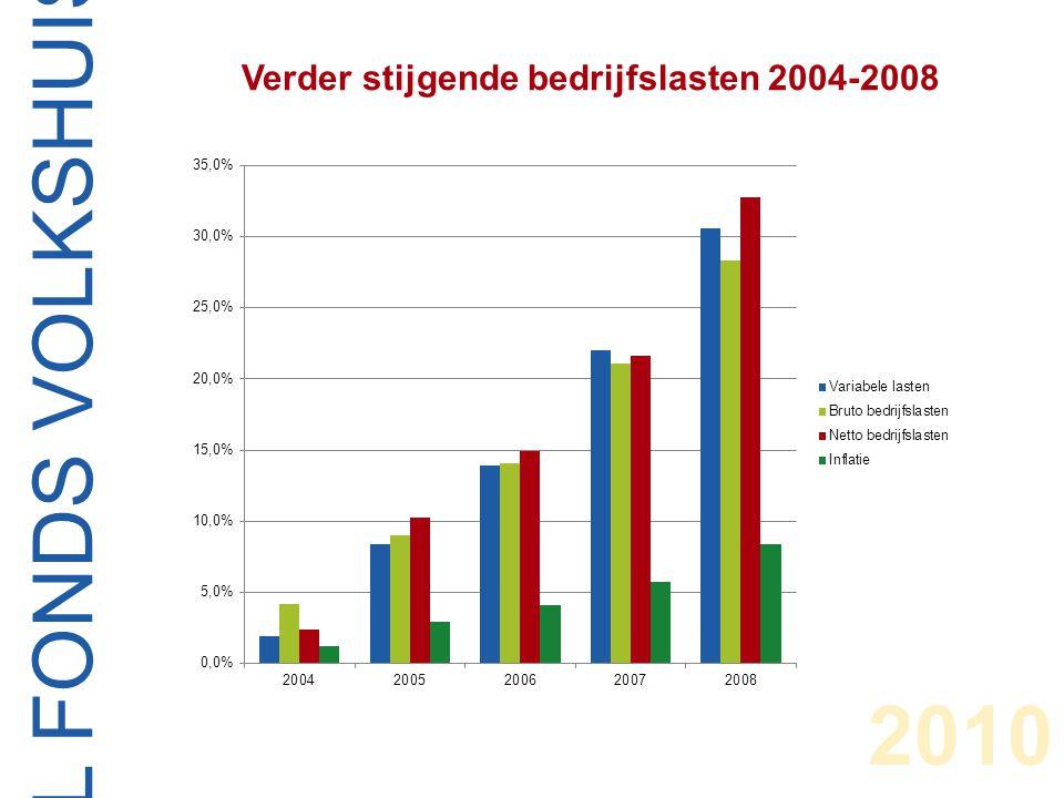CENTRAAL FONDS VOLKSHUISVESTING Ontwikkeling volkshuisvestelijk vermogen 2007-2017 als percentage van het balanstotaal 2010