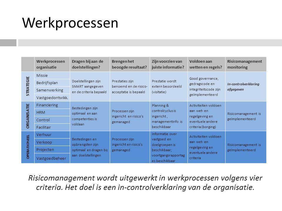 Werkprocessen Werkprocessen organisatie Dragen bij aan de doelstellingen? Brengen het beoogde resultaat? Zijn voorzien van juiste informatie? Voldoen