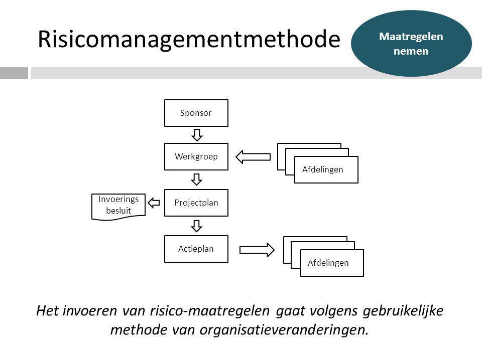 Risicomanagementmethode Het invoeren van risico-maatregelen gaat volgens gebruikelijke methode van organisatieveranderingen. Sponsor Werkgroep Project