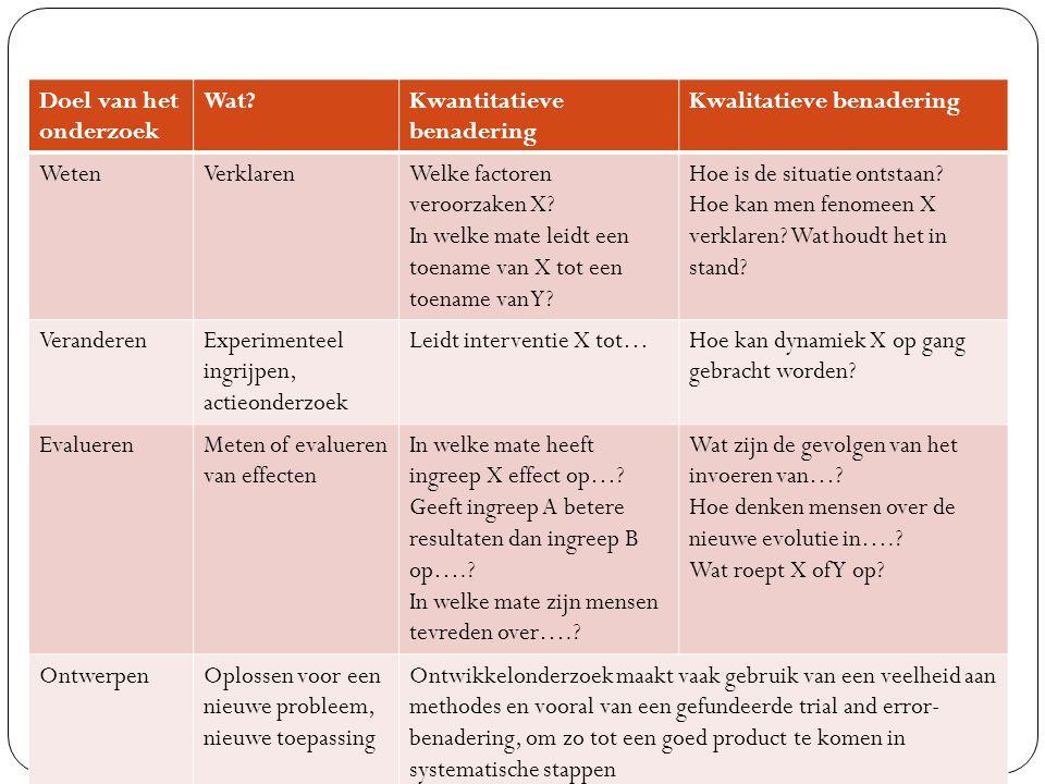 Kiezen van methode Algemene onderzoekstypes I.Beschrijvende studies II.