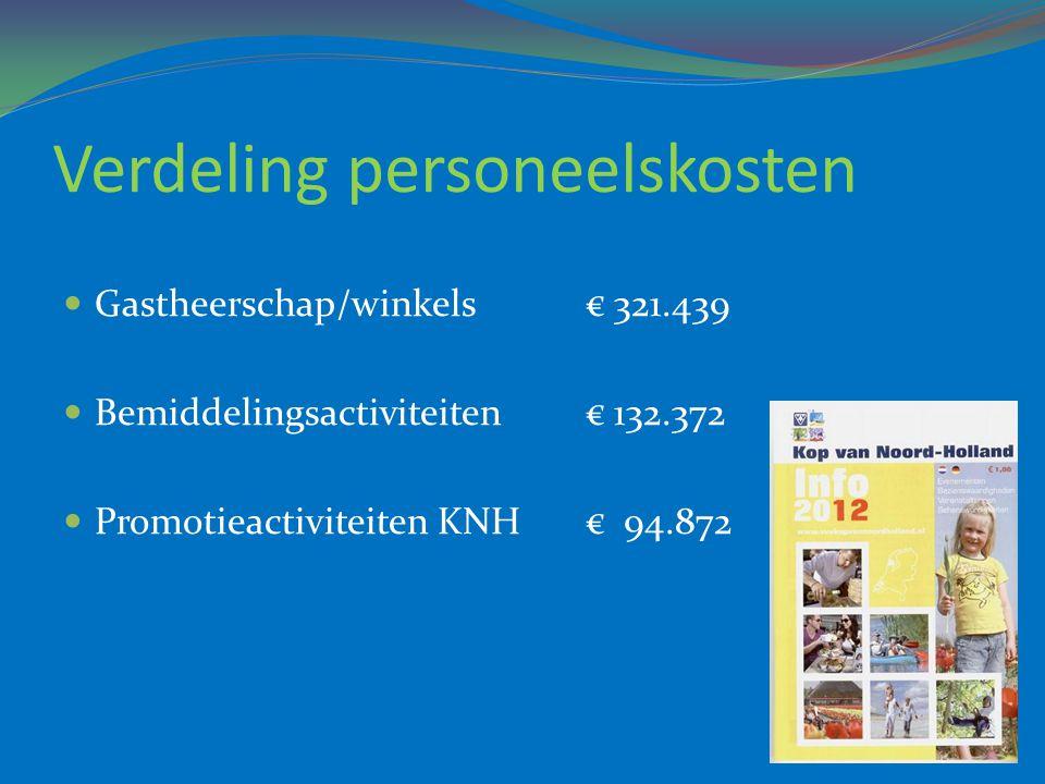 Verdeling personeelskosten  Gastheerschap/winkels€ 321.439  Bemiddelingsactiviteiten€ 132.372  Promotieactiviteiten KNH€ 94.872
