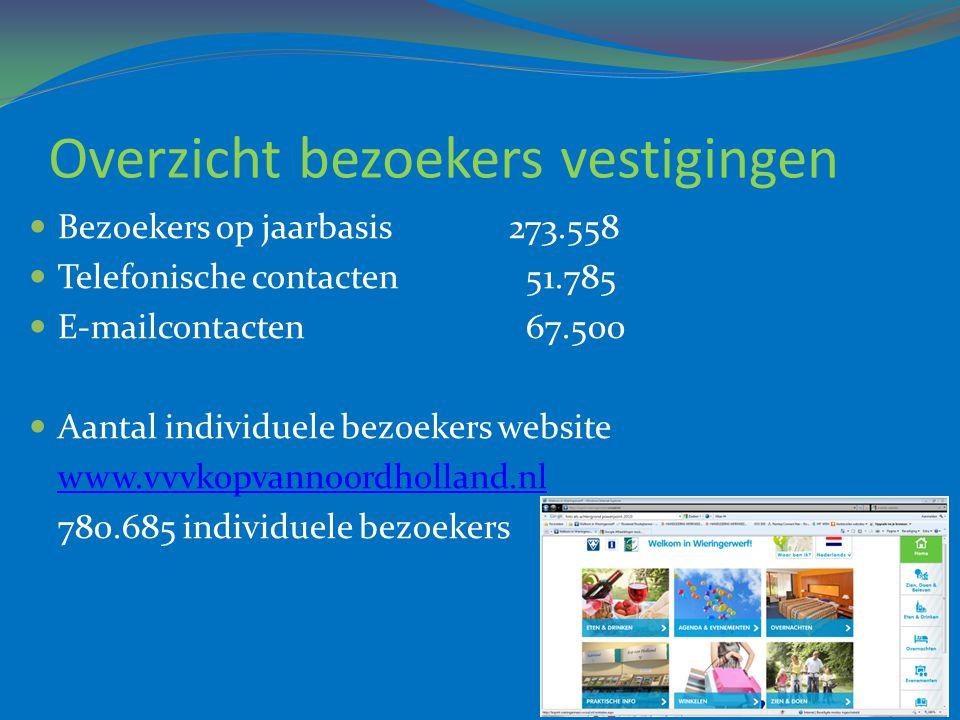 Overzicht bezoekers vestigingen  Bezoekers op jaarbasis273.558  Telefonische contacten 51.785  E-mailcontacten 67.500  Aantal individuele bezoeker