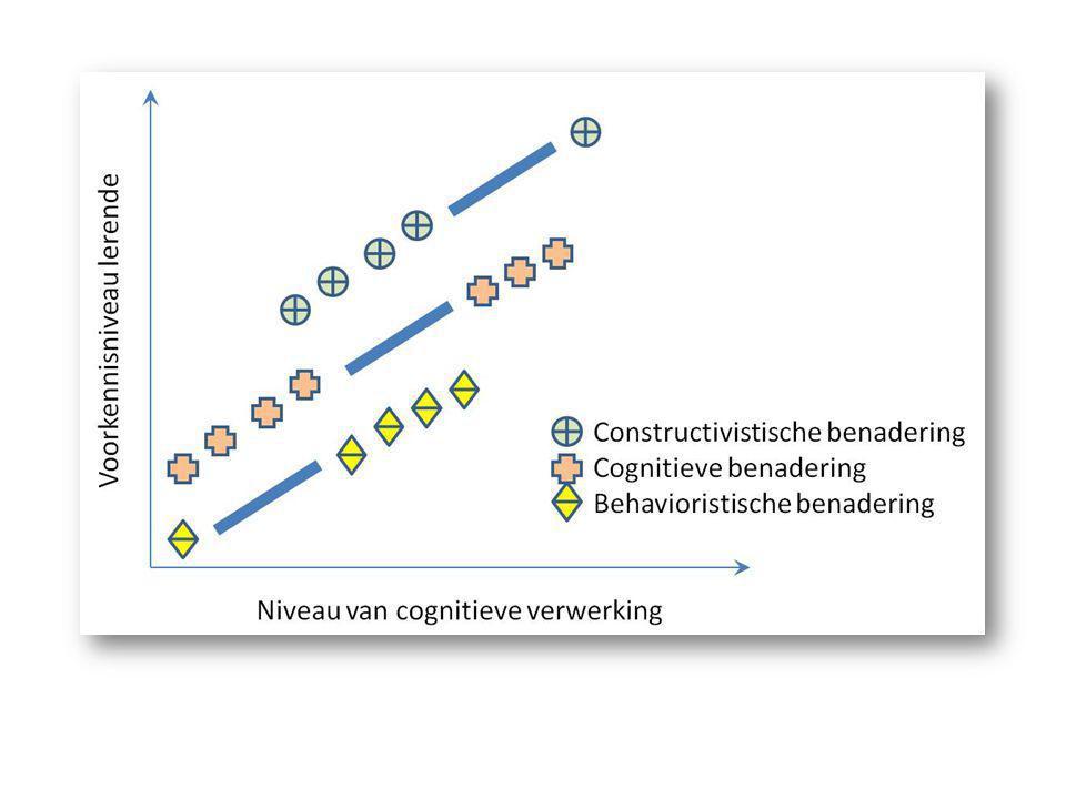 ID en onderwijskundig referentiekader • Meer variabelen, processen worden in ontwerpbenadering betrokken.